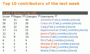 Top 10 contributors this week